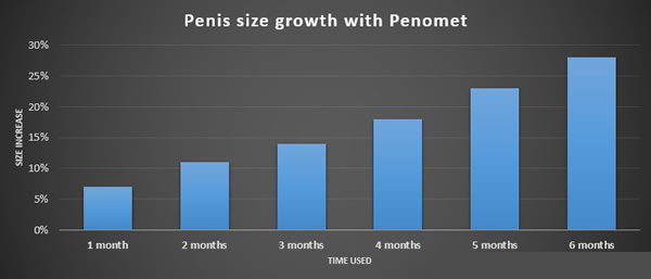 Penomet-penis-growth